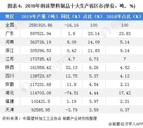 图表4:2019年泡沫塑料成品十大出产省区市(单元:吨,%)