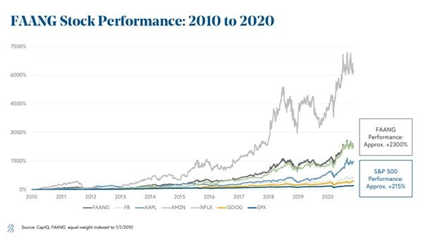 faang-performance-2010-to-2020.png