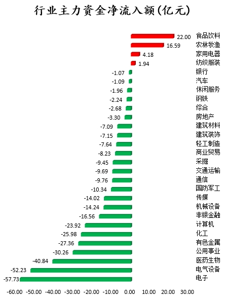 43只主力基金净流入超过1亿元,北行基金增持伊利股份等股份