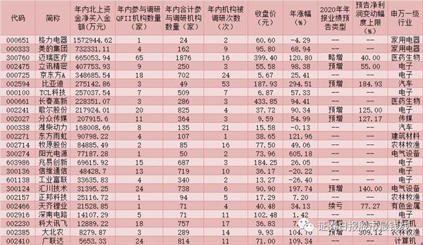 年内,合格投资者调查了346家超过560亿元人民币的公司,以增加24只白马股的头寸