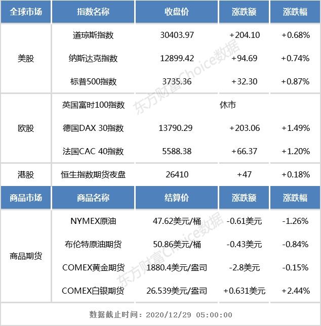 港股早知道:阿里巴巴增加股份回购计划总额至100亿美元