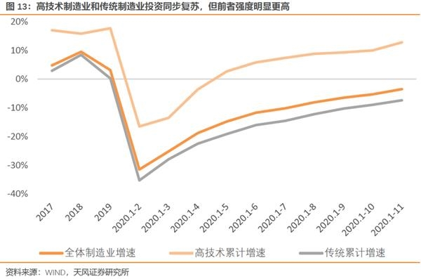 天丰宏观宋薛涛:制造业投资的抑制与促进