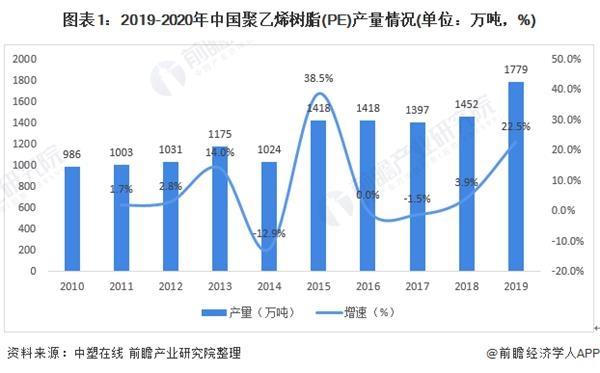 2020年中国聚乙烯树脂行业供需现状与竞争格局分析 市场集中度高