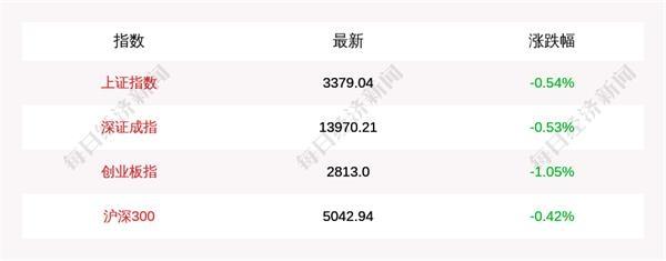 12月29日上证指数收盘下跌0.54% 创业板指下跌1.05% 北上资金当日净流入44.71亿元