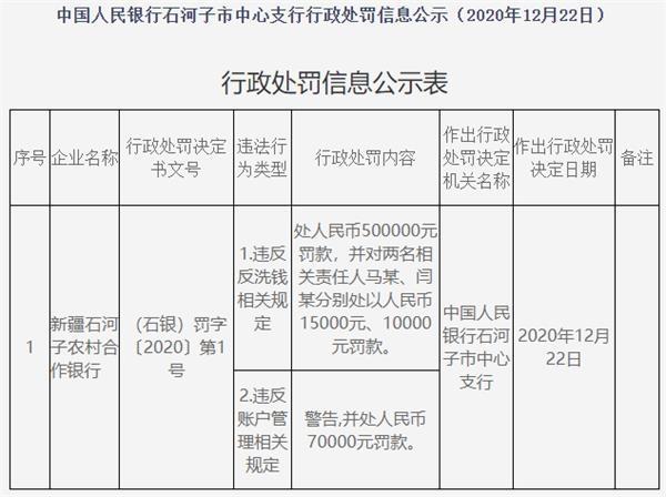 石河子农村合作银行因违反反洗钱规定被罚款57万元