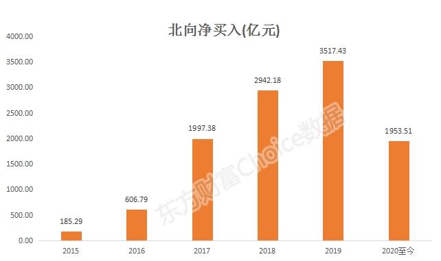 【库存2020】外资流入不足2000亿,但持仓飙升7900亿。更多的领先股票被买入并爆发