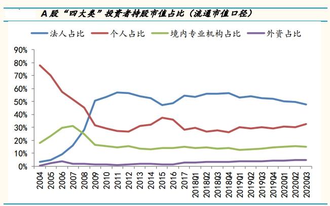 《【华宇注册平台】【盘点2020】外资流入不到2000亿 但持仓暴涨7900亿 更多龙头股被买爆》