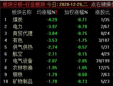 沪指高开低走跌0.54% 煤炭板块领跌