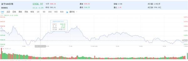 新华500指数(989001)震荡跌0.47%