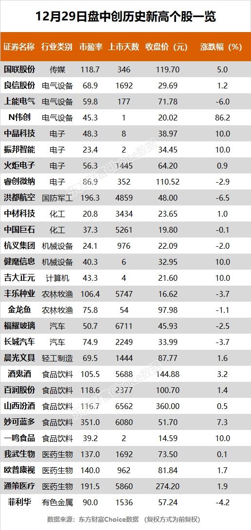 指数全天波动疲软,龙鱼、妙客兰多等28只股票创历史新高