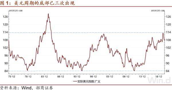 投资宏观谢:美元周期是一个怎样的周期?
