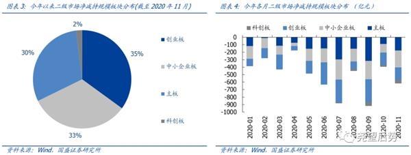 国盛策略:今年以来大股东增减持情况如何?图2