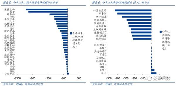 国盛策略:今年以来大股东增减持情况如何?图3