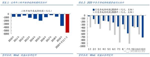 国盛策略:今年以来大股东增减持情况如何?图1