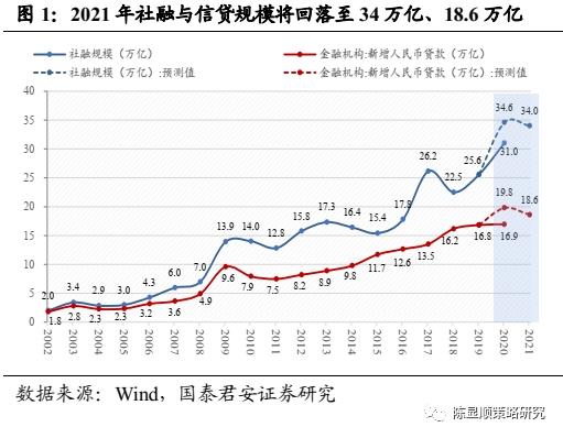 国泰君安2021年度策略之政策展望:潮落之后 期待兼容并包的春天图2