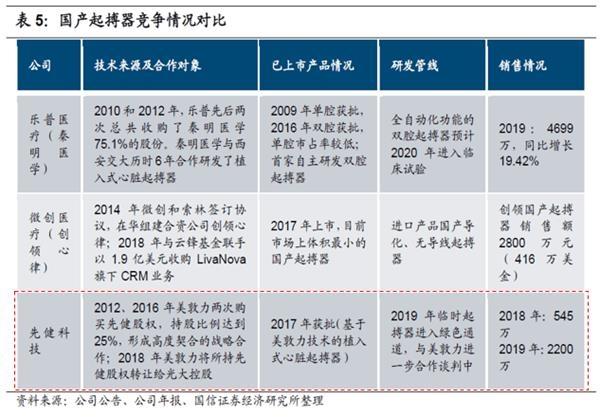 《【鹿鼎平台网站】医用耗材集采风暴下 先健科技却月内涨幅超80%》