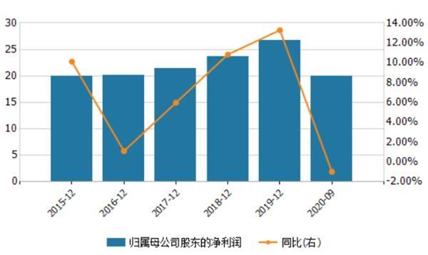 《【无极2注册首页】西安银行董事长薪酬超200万 前三季度归母净利小幅下滑》