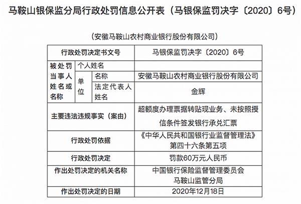 安徽马鞍山农商行被罚60万元:超额度办理票据转贴现业务