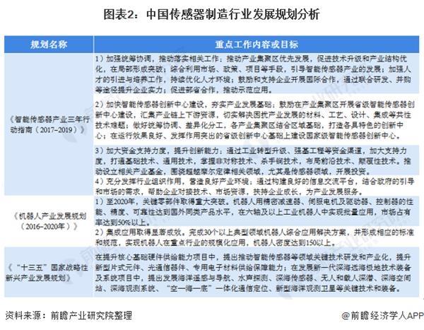 图表2:中国传感器制造行业发展规划分析