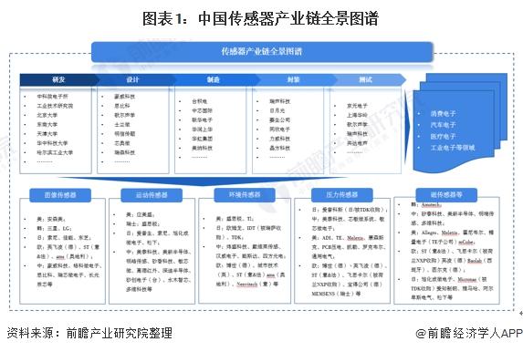 图表1:中国传感器产业链全景图谱