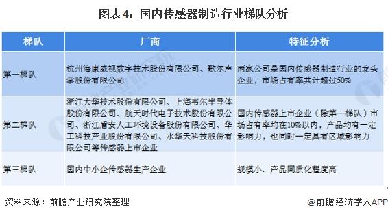 图表4:国内传感器制造行业梯队分析