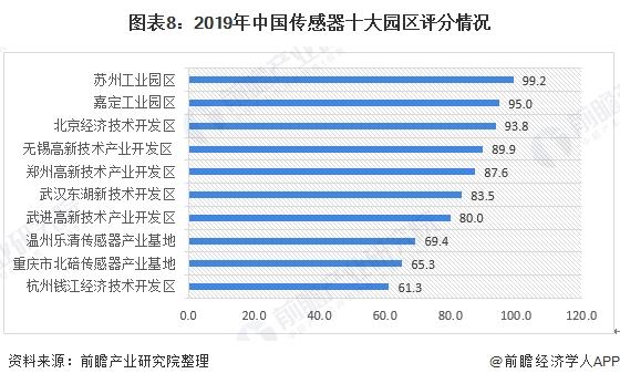 图表8:2019年中国传感器十大园区评分情况