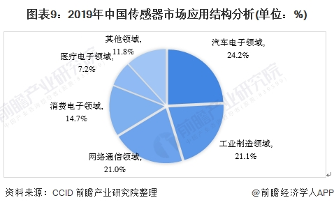 图表9:2019年中国传感器市场应用结构分析(单位:%)