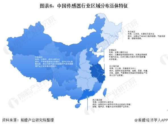 图表6:中国传感器行业区域分布总体特征