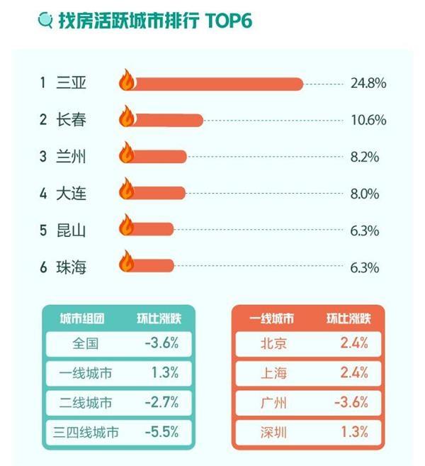 报告:12月上海新房均价第一 三亚找房热度最高