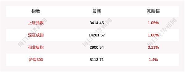 12月30日三大股指涨超1% 创业板指站上2900点 创5年新高