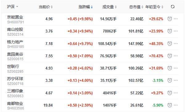 地产股收盘:深成指涨1.66%创5年新高 京能置业、南山控股、格力地产涨停