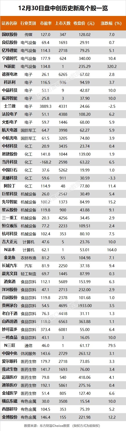 创业板和深成指均创出五年新高,贵州茅台、宁德时报等49只股票创出历史新高