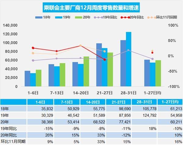 乘联会:12月前四周乘用车日均零售6万辆 同比增长10%