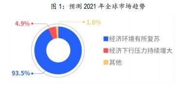 2021年市场的机会在哪里?123位基金经理、54位百亿级基金经理这样说