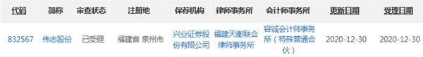 伟志股份精选层申报材料获受理 拥有41项专利