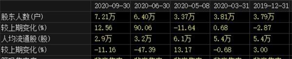 《【超越代理平台】7万股东踩雷 曾8连板的免税牛股出事!社保外资刚加仓》