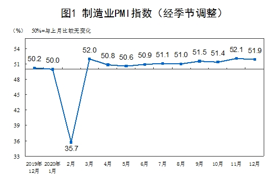 统计局:12月官方制造业PMI为51.9% 制造业继续稳步恢复