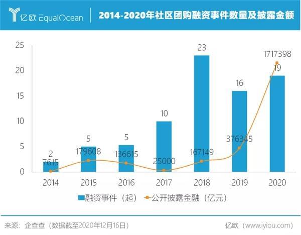 2014-2020年社区团购融资事件数量及披露金额