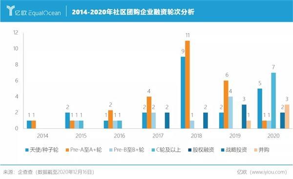 2014-2020年社区团购企业融资轮次分析