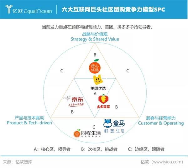 六大互联网巨头社区团购竞争力模型SPC