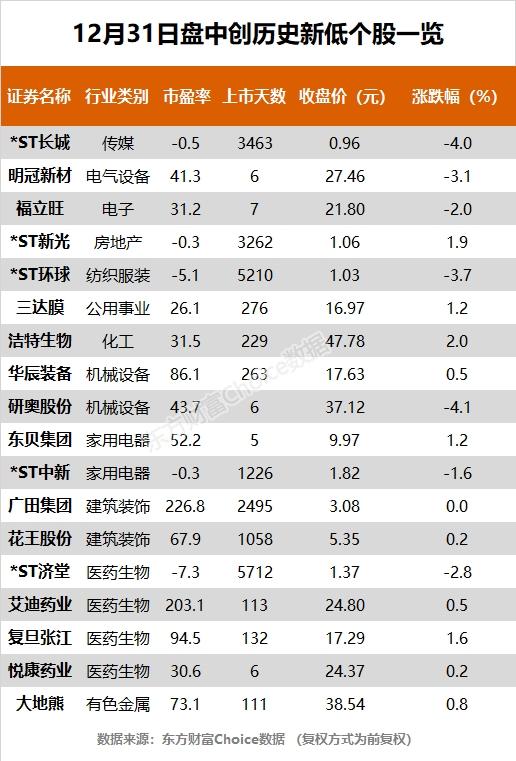 2020年A股圆满收官 贵州茅台、迈瑞医疗等65股创历史新高