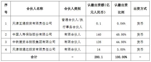 中铁建设:中铁建工集团计划投资126亿元认购中国人寿铁路建设基金份额