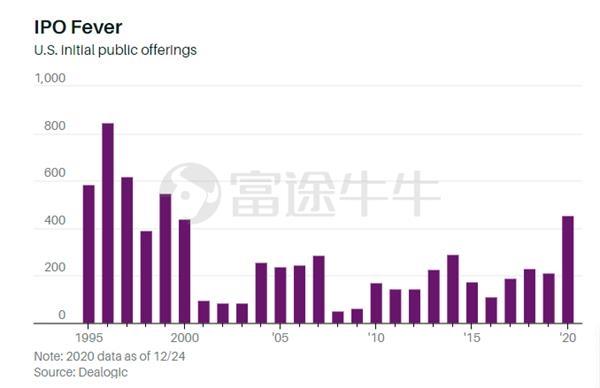 美股IPO市场盛况空前 2021将再续辉煌