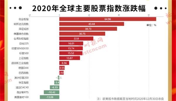 盘点2020年证券市场a股市场:业绩引领全球创业板上涨60%以上