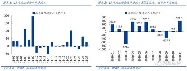 郭盛战略:为什么最近有外资流入?