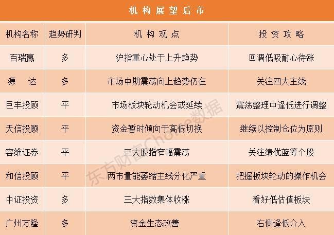 机构论市:沪指重心逐步上移 重点关注四大投资主线