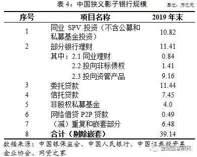 中国保监会课题组发布的中国影子银行报告!这位官员首次详细定义了影子银行的标准