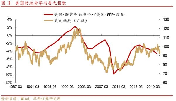 华西策略:A股仍是全球资金追逐的资产 把握三条投资主线图3