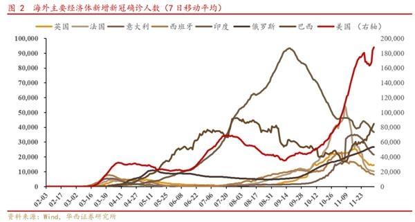 华西策略:A股仍是全球资金追逐的资产 把握三条投资主线图2