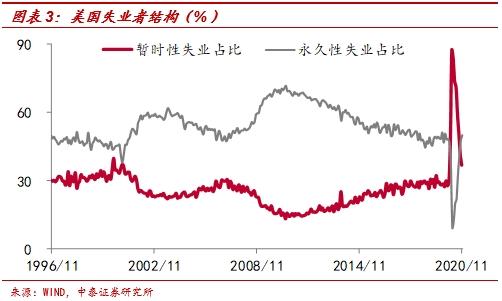 中泰证券李迅雷:非农就业远低预期 为何美股屡创新高图3